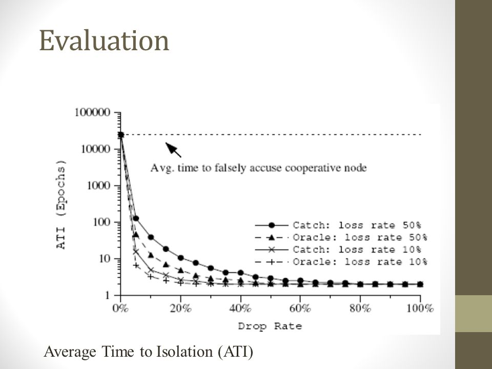 Evaluation Average Time to Isolation (ATI)
