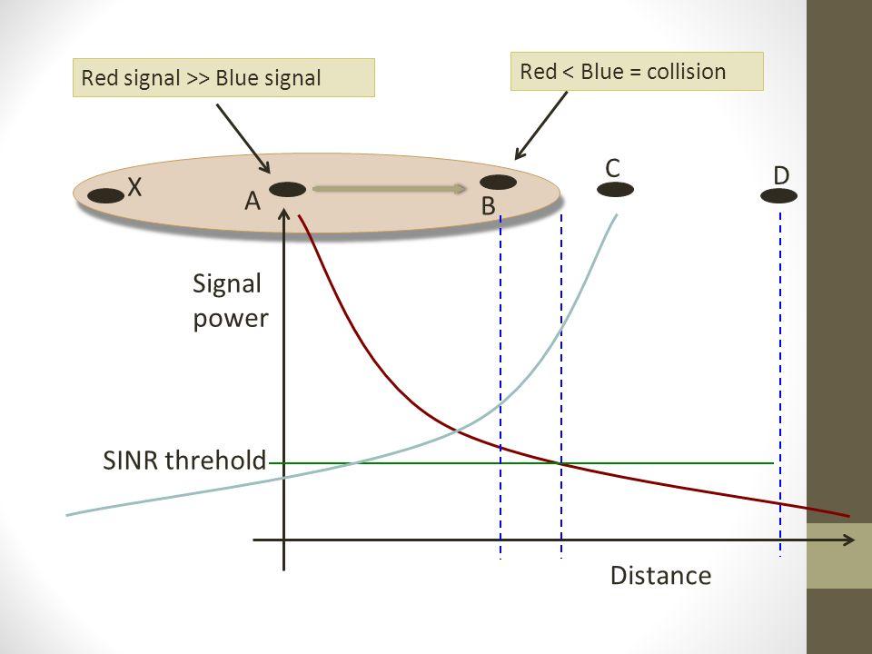 C D X A B Signal power SINR threhold Distance