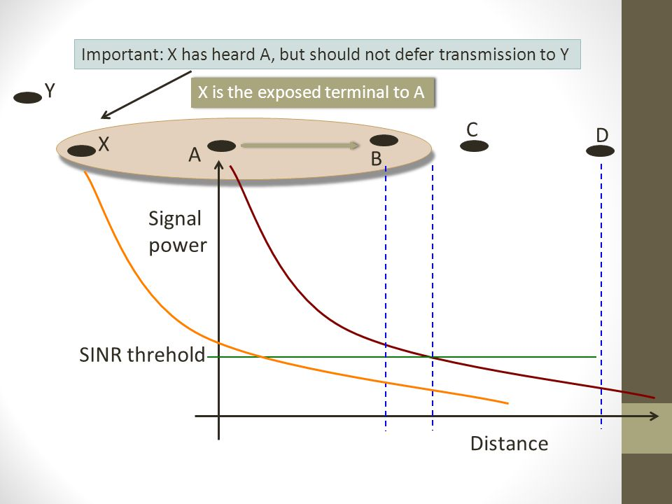 Y C D X A B Signal power SINR threhold Distance