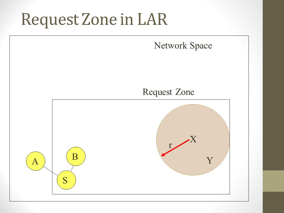 Request Zone in LAR Network Space Request Zone X r B A Y S