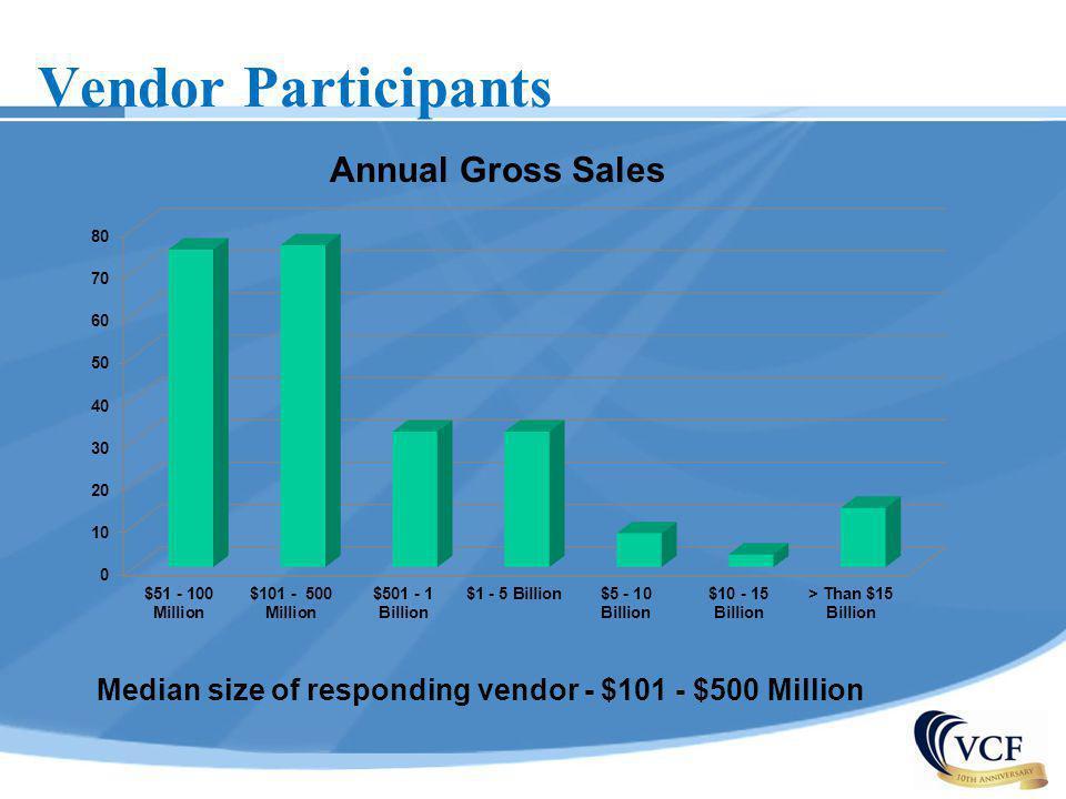 Median size of responding vendor - $101 - $500 Million