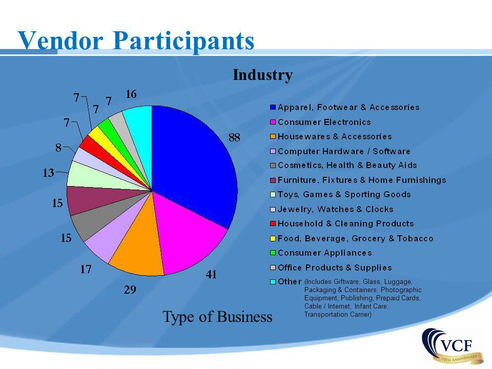 Vendor Participants Industry Type of Business