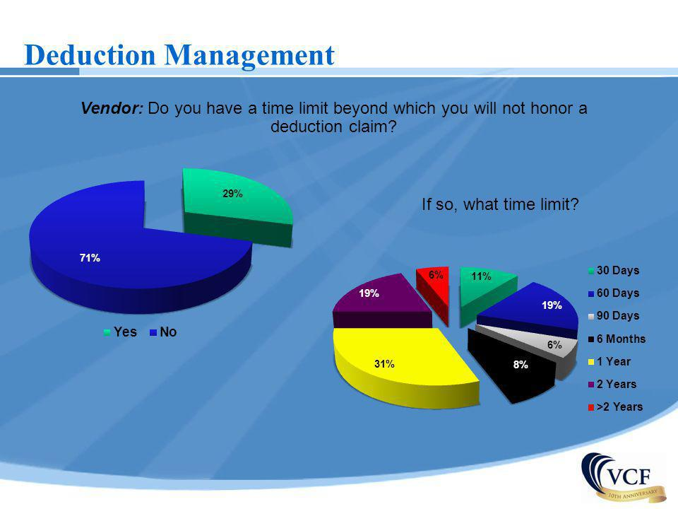 Deduction Management Vendor: Do you have a time limit beyond which you will not honor a deduction claim