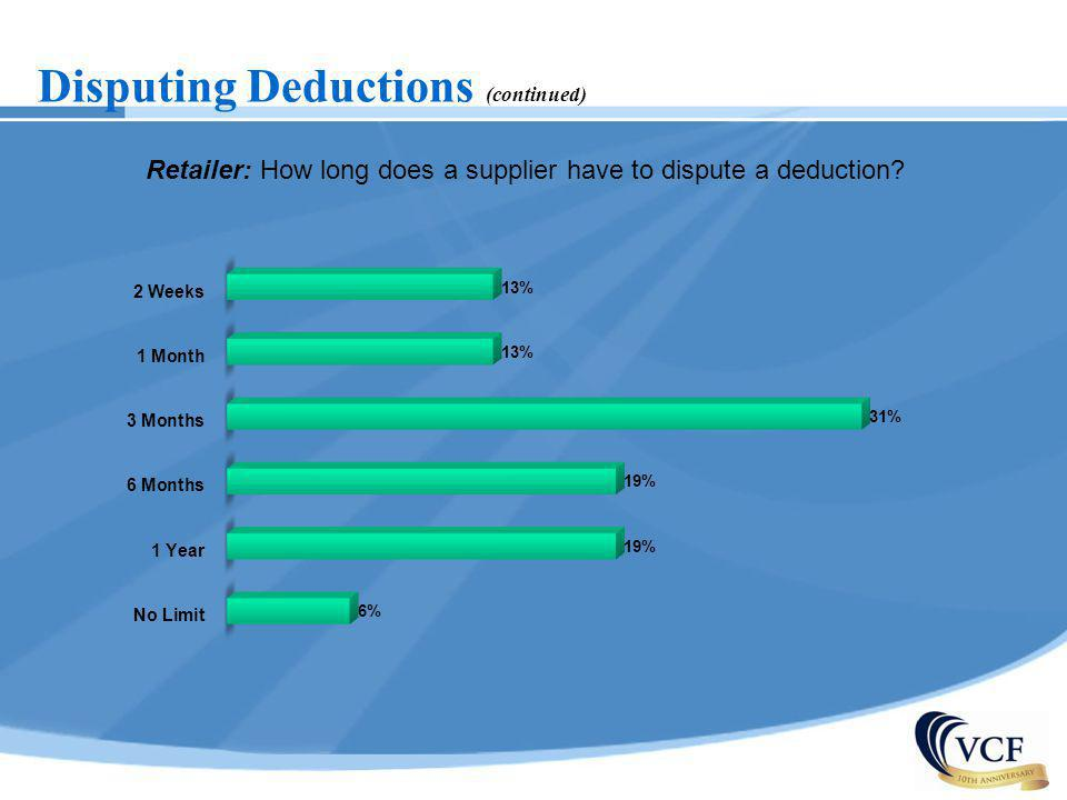 Retailer: How long does a supplier have to dispute a deduction