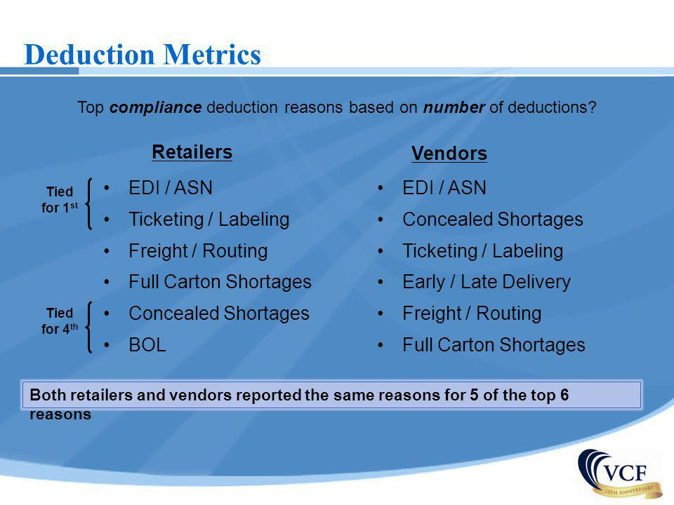 Top compliance deduction reasons based on number of deductions