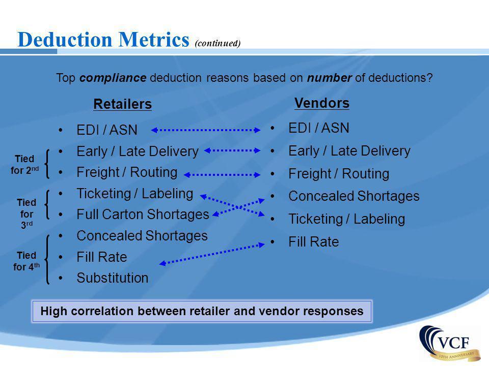 High correlation between retailer and vendor responses
