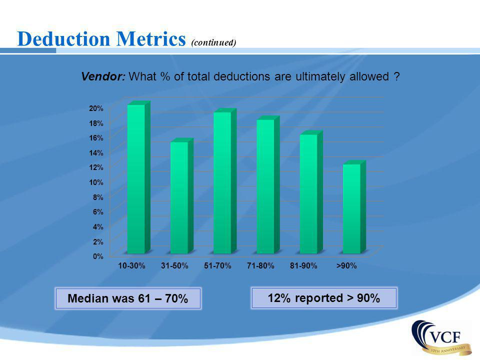 Vendor: What % of total deductions are ultimately allowed