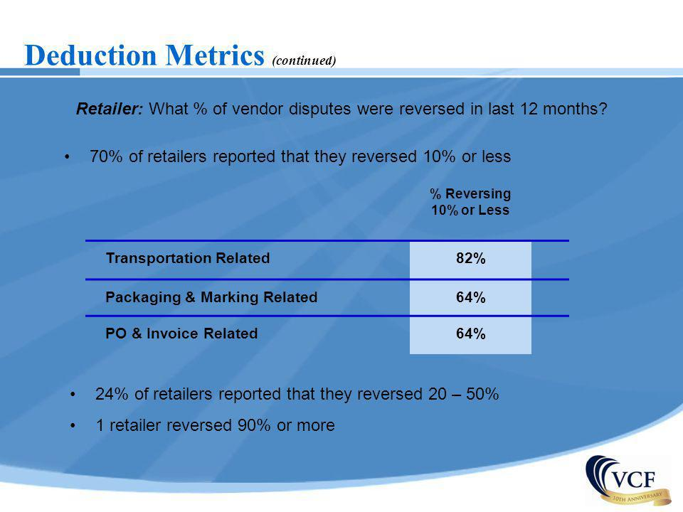 Retailer: What % of vendor disputes were reversed in last 12 months