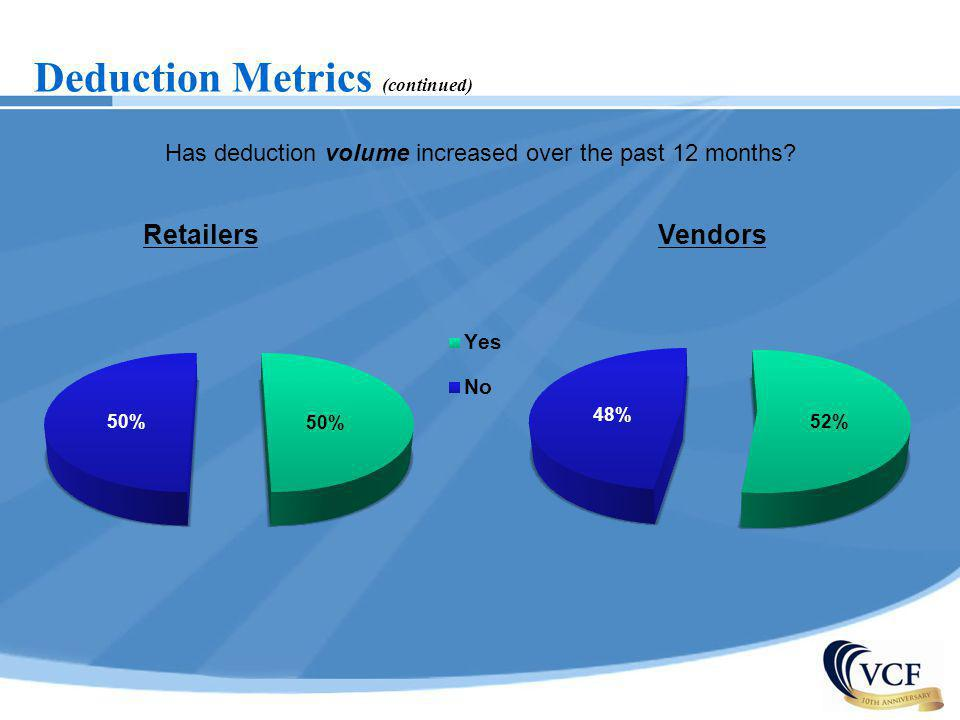 Has deduction volume increased over the past 12 months