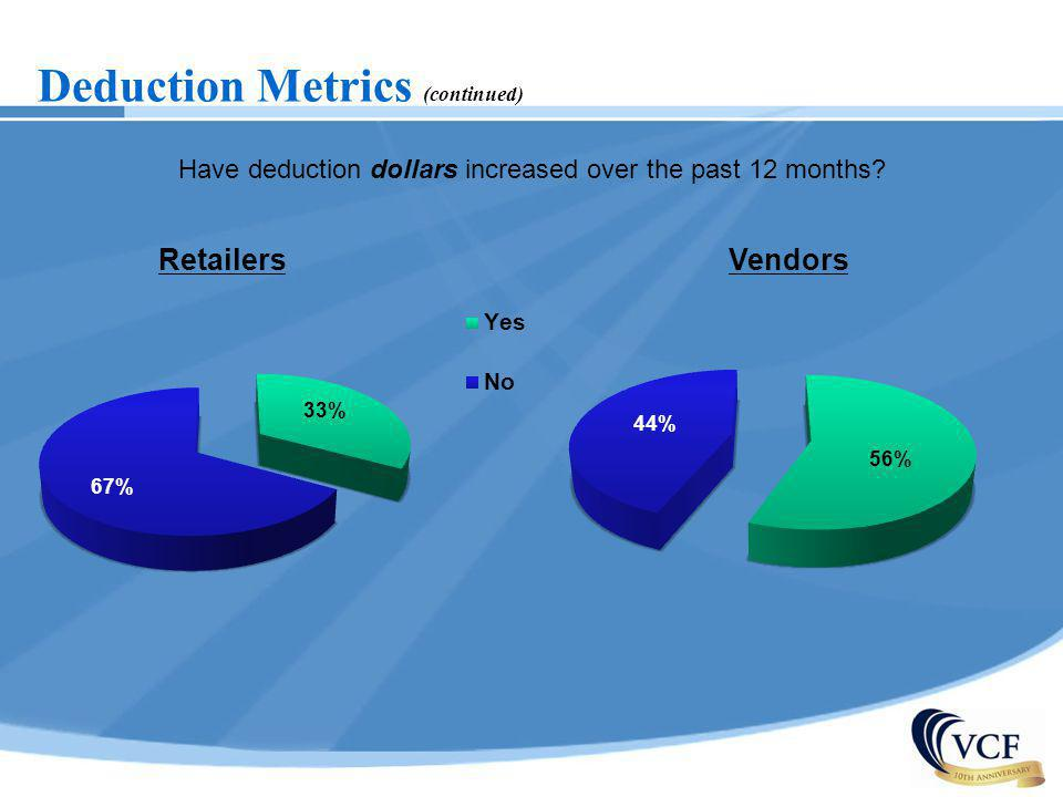 Have deduction dollars increased over the past 12 months