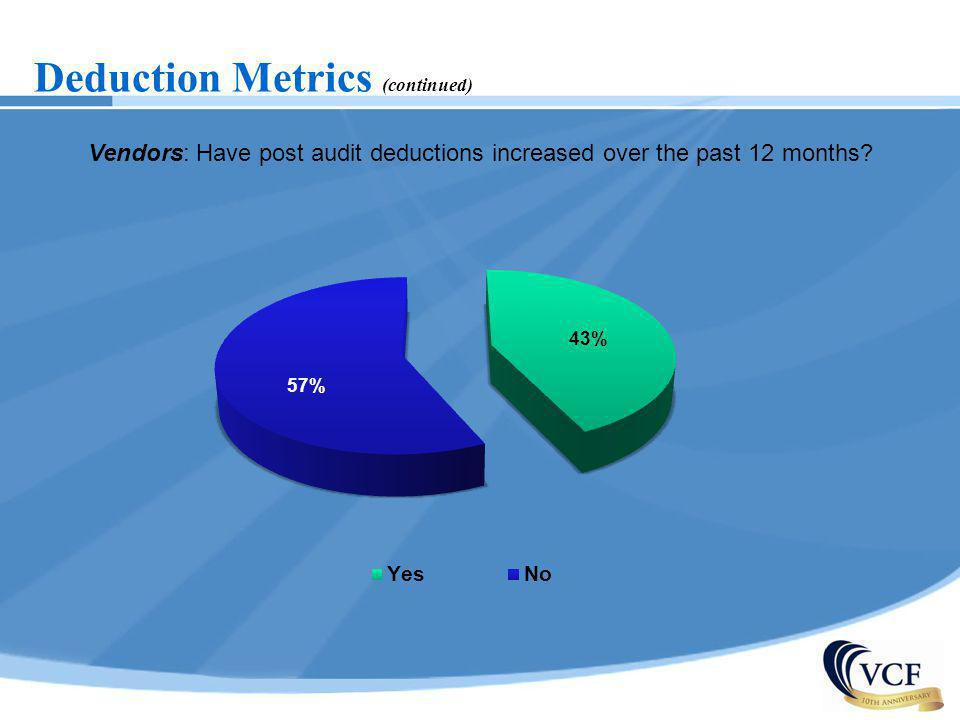 Vendors: Have post audit deductions increased over the past 12 months