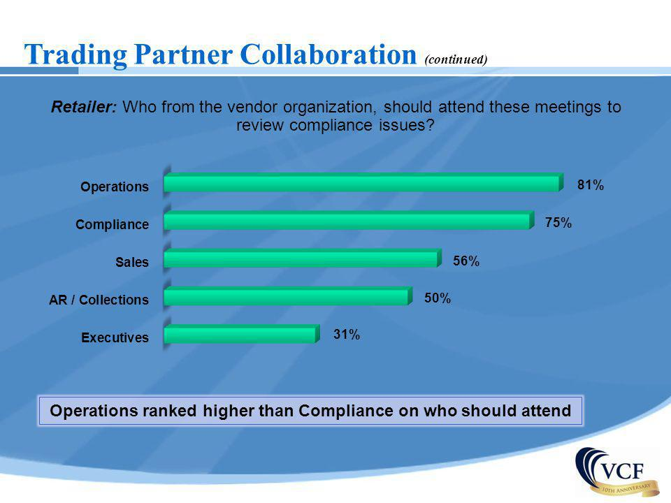 Operations ranked higher than Compliance on who should attend