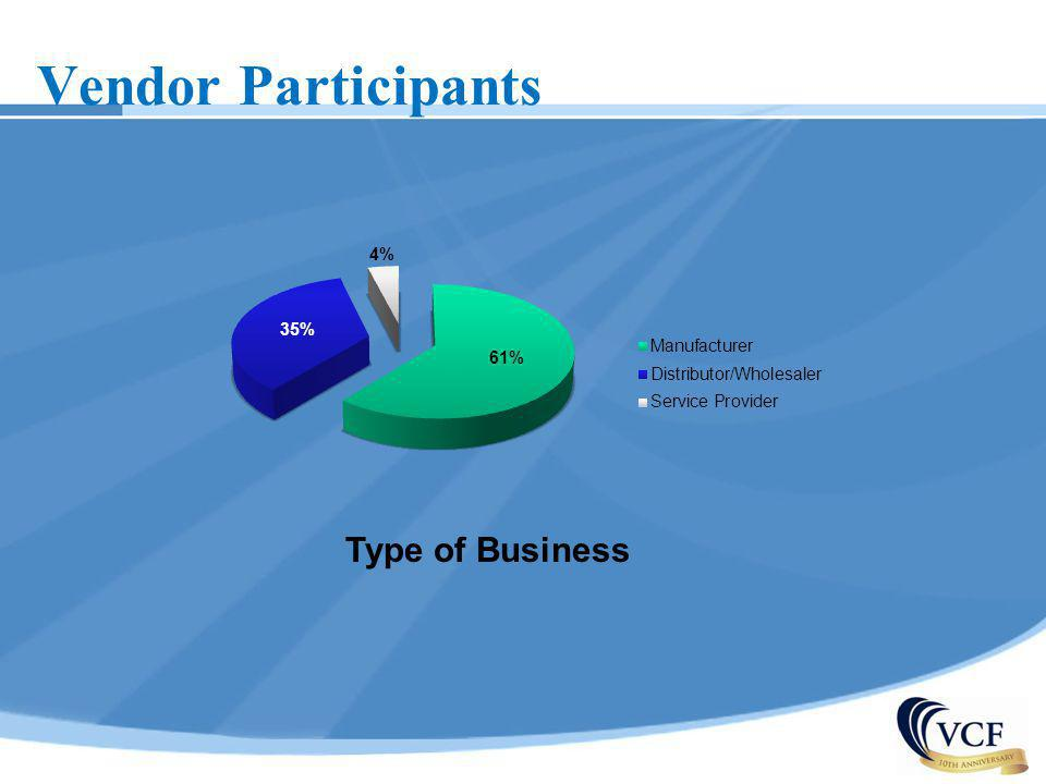 Vendor Participants Type of Business