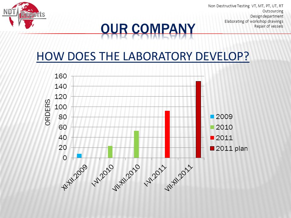 HOW DOES THE LABORATORY DEVELOP