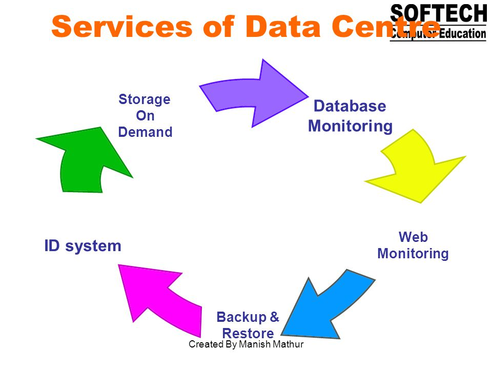 Services of Data Centre