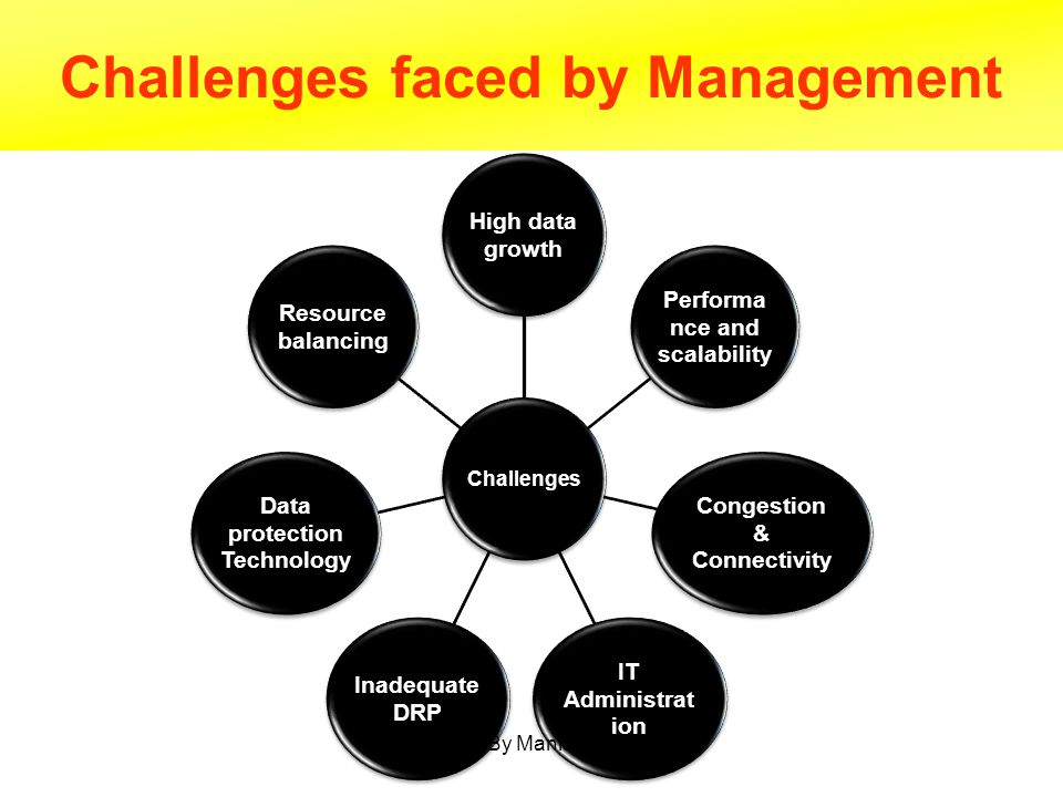 Challenges faced by Management
