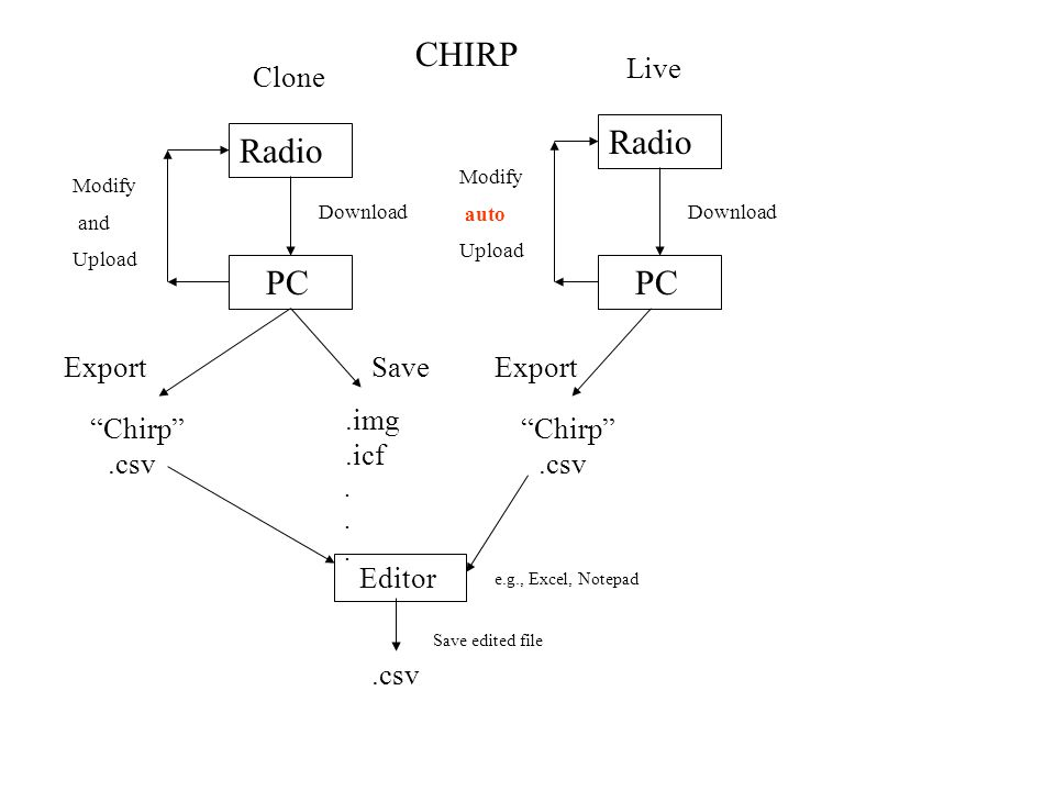 CHIRP Radio Radio PC PC Live Clone Export Save Export .img Chirp