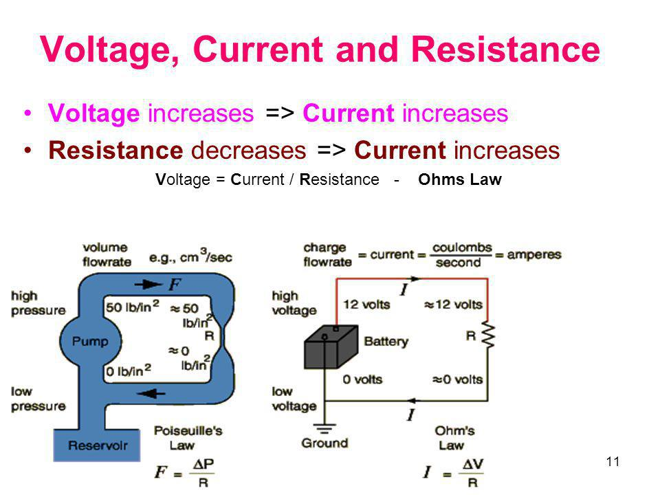 Voltage, Current and Resistance