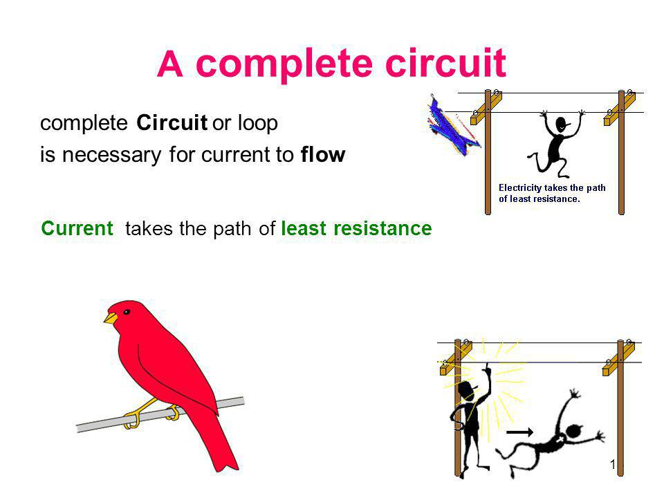 A complete circuit complete Circuit or loop