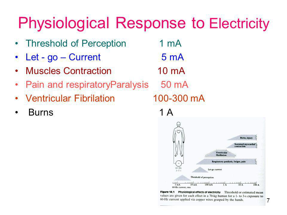 Physiological Response to Electricity