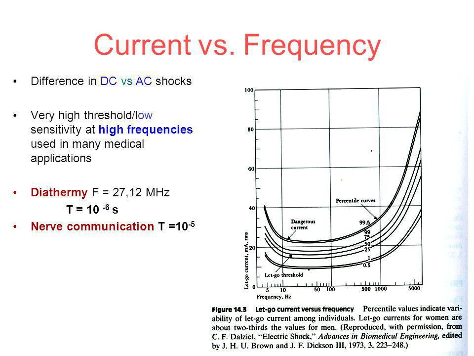Current vs. Frequency Difference in DC vs AC shocks