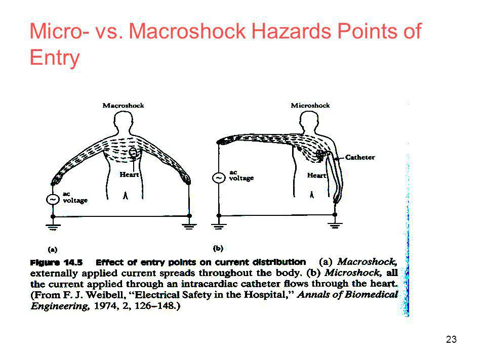 Micro- vs. Macroshock Hazards Points of Entry