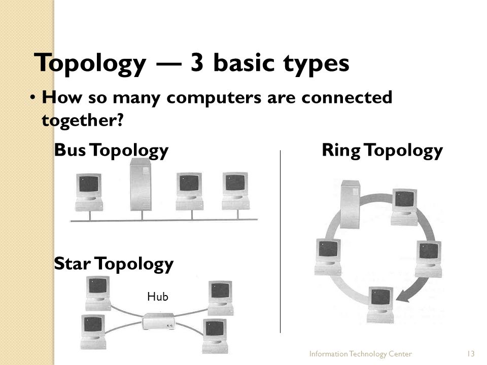 Topology ― 3 basic types How so many computers are connected together