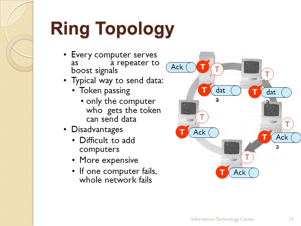 Ring Topology Every computer serves as a repeater to boost signals