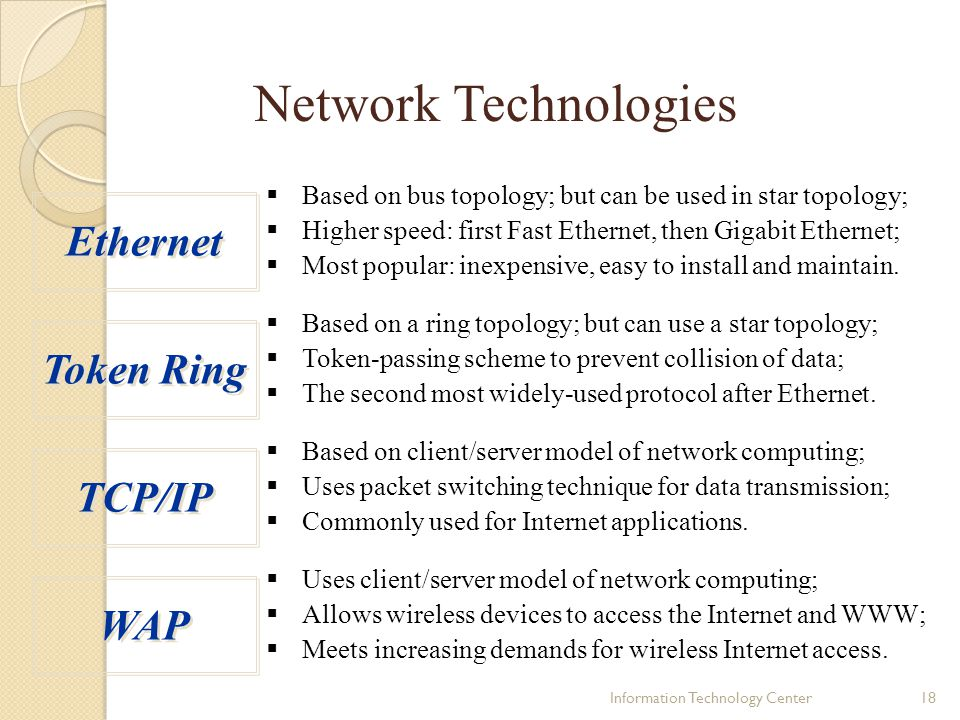 Network Technologies Ethernet Token Ring TCP/IP WAP