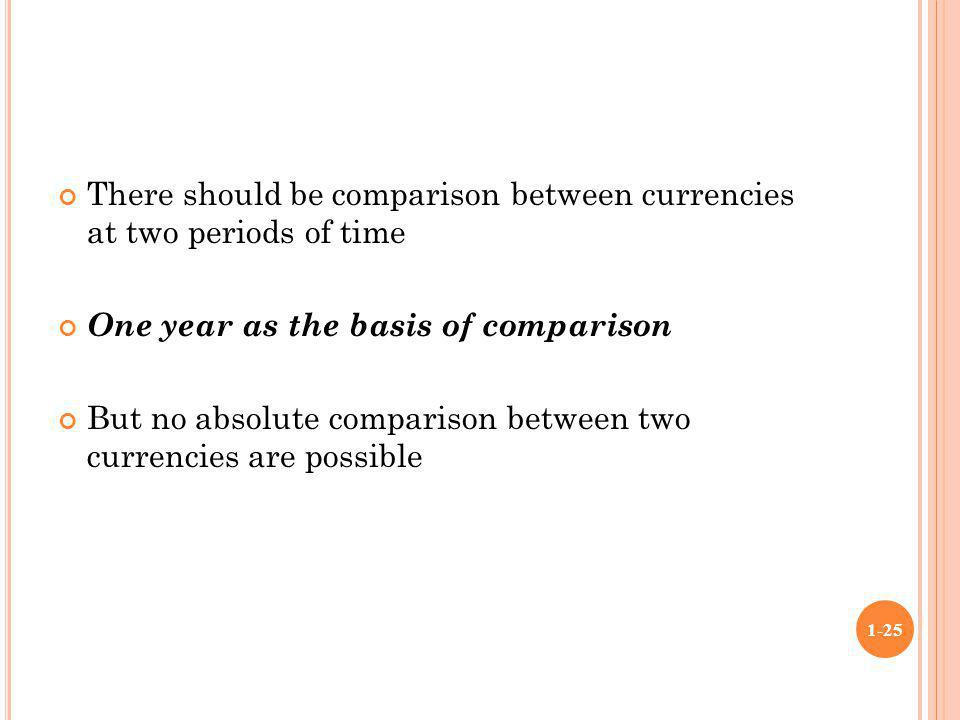 There should be comparison between currencies at two periods of time