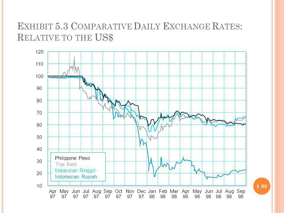 Exhibit 5.3 Comparative Daily Exchange Rates: Relative to the US$