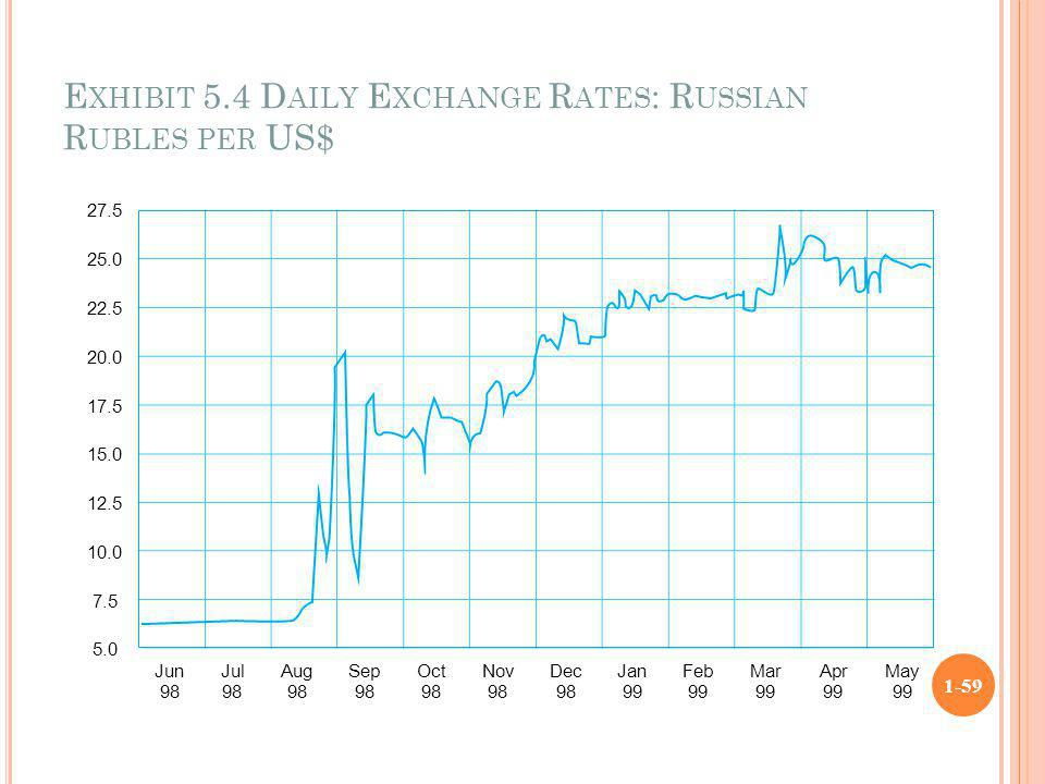 Exhibit 5.4 Daily Exchange Rates: Russian Rubles per US$