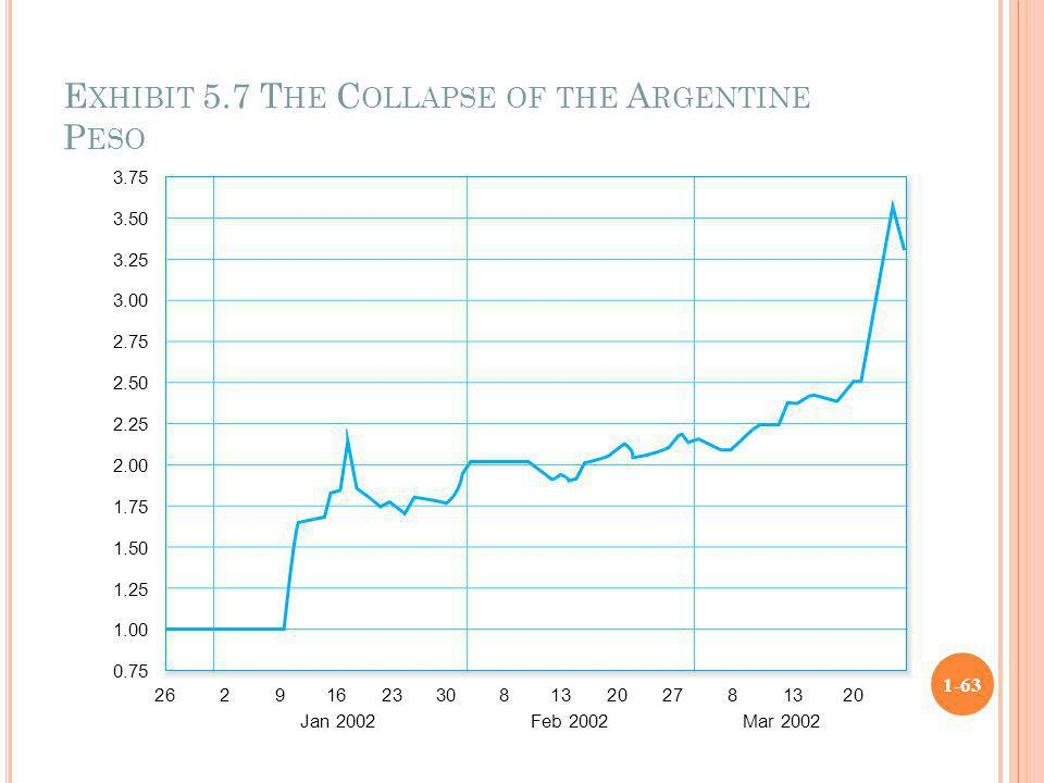 Exhibit 5.7 The Collapse of the Argentine Peso