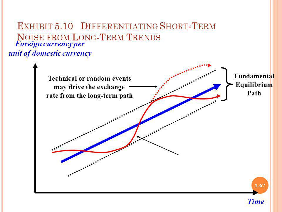 Exhibit 5.10 Differentiating Short-Term Noise from Long-Term Trends