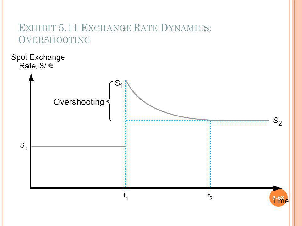 Exhibit 5.11 Exchange Rate Dynamics: Overshooting
