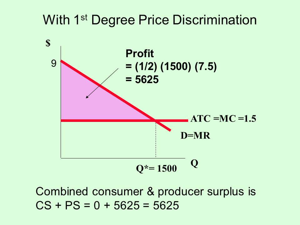 With 1st Degree Price Discrimination
