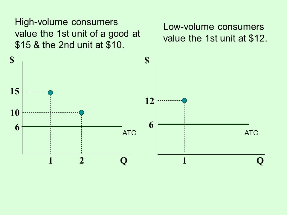 Low-volume consumers value the 1st unit at $12.