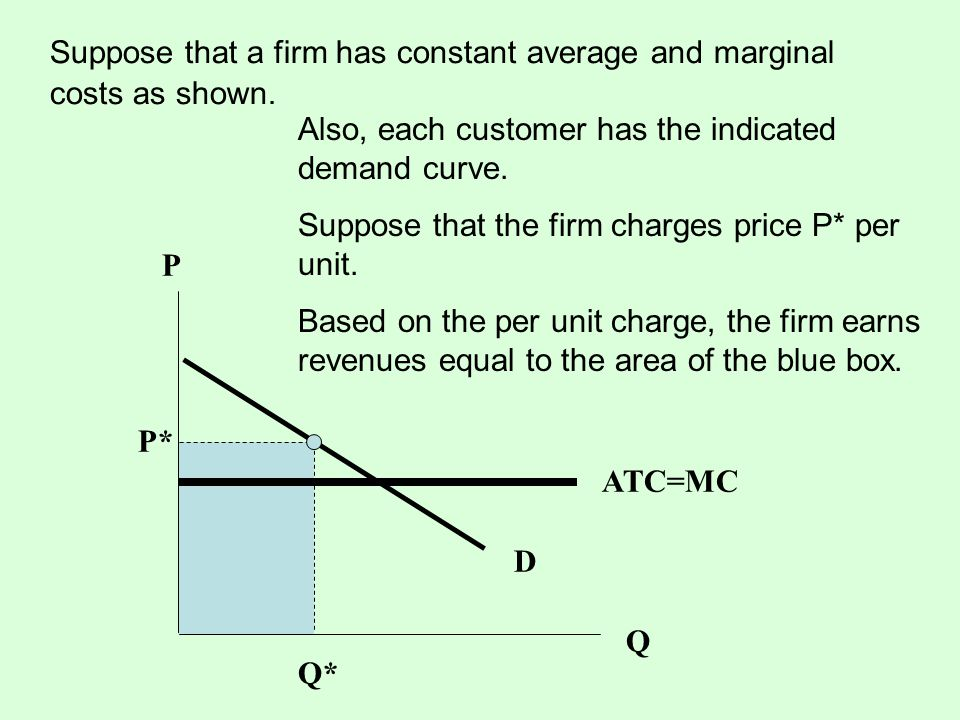Suppose that a firm has constant average and marginal costs as shown.