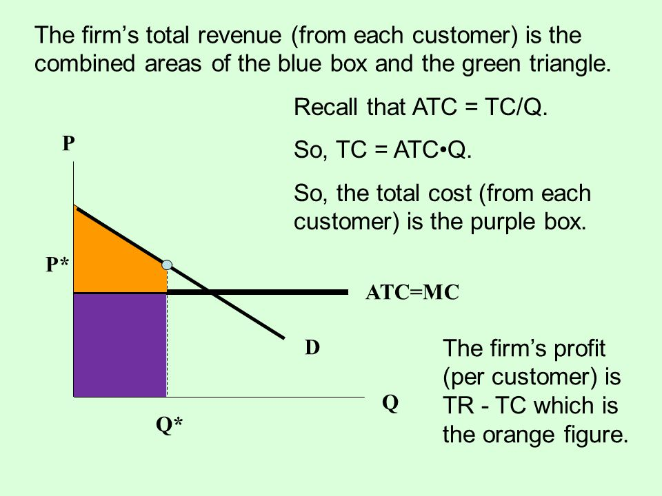 So, the total cost (from each customer) is the purple box.