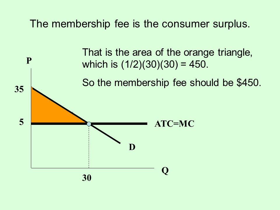 The membership fee is the consumer surplus.