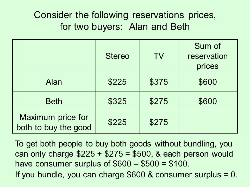 Consider the following reservations prices, for two buyers: Alan and Beth
