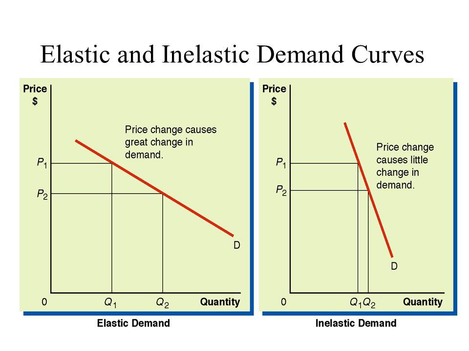 diamond industry elastic or inelastic