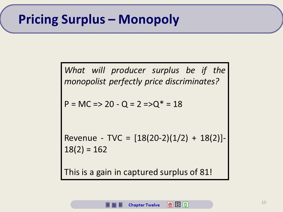 Pricing Surplus – Monopoly