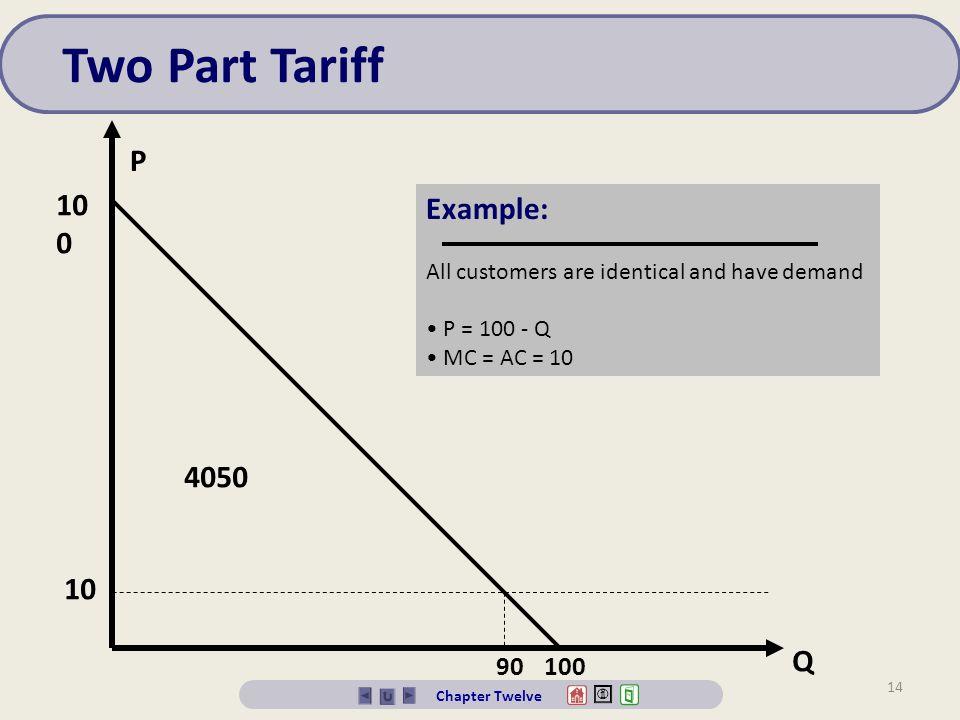 Two Part Tariff P 100 Example: 4050 10 Q 90 100