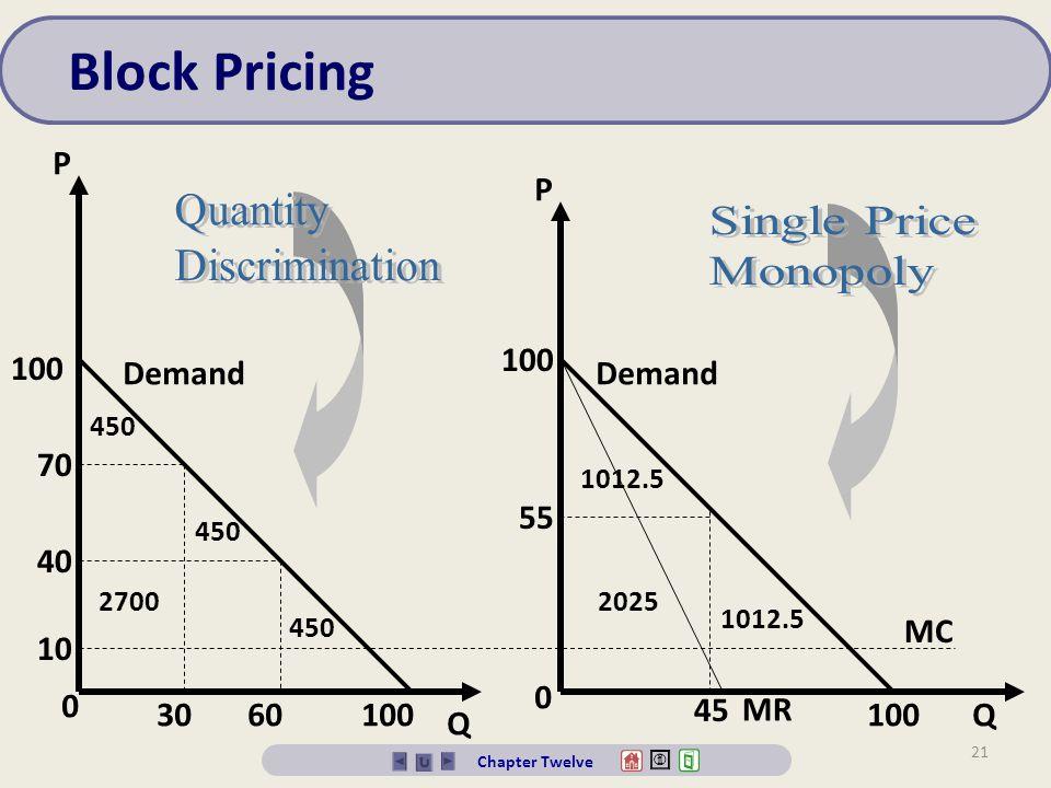 Block Pricing Quantity Single Price Discrimination Monopoly P P 100