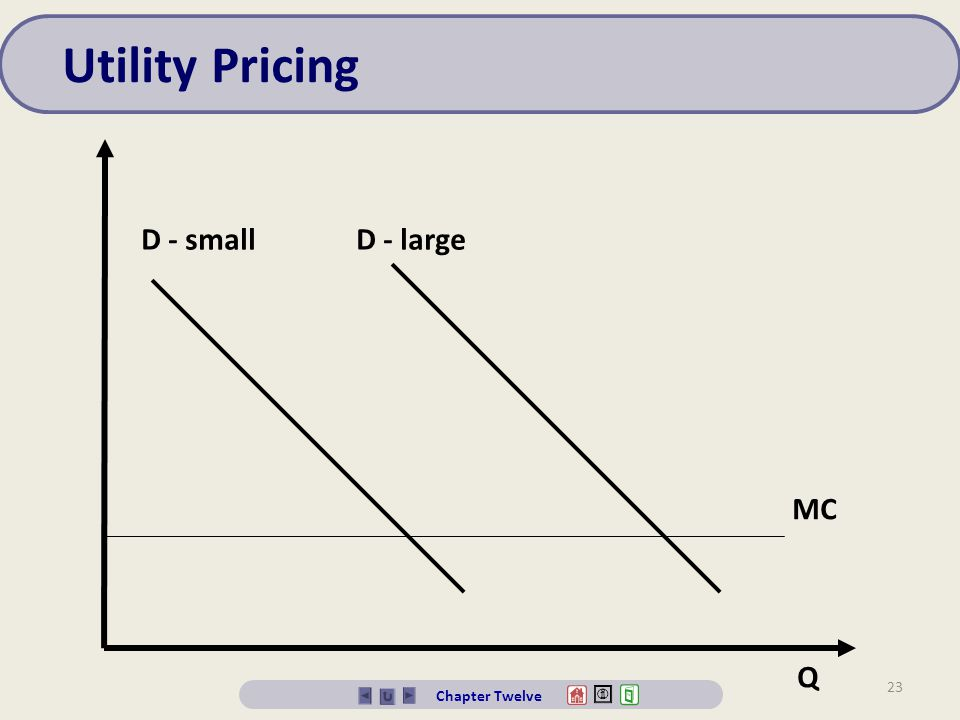 Utility Pricing D - small D - large MC Q Chapter Twelve