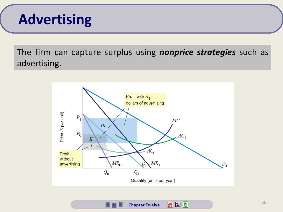 Advertising The firm can capture surplus using nonprice strategies such as advertising.