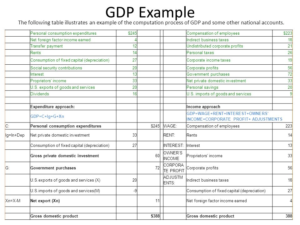 GDP Example The following table illustrates an example of the computation process of GDP and some other national accounts.