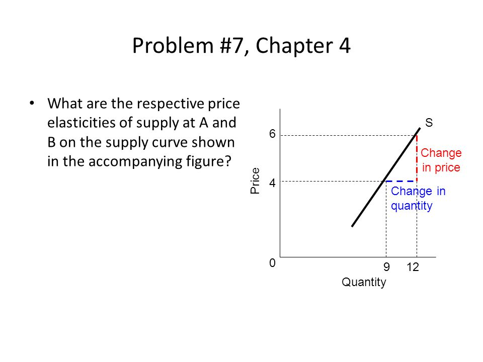 Problem #7, Chapter 4 What are the respective price elasticities of supply at A and B on the supply curve shown in the accompanying figure