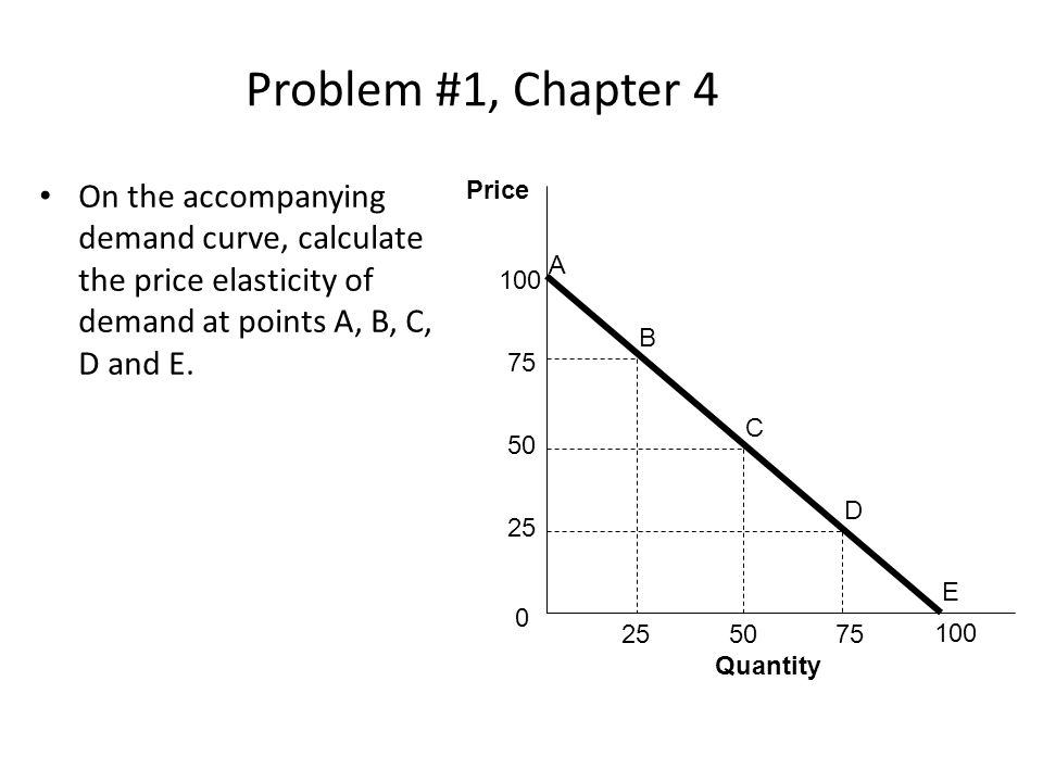 Problem #1, Chapter 4 On the accompanying demand curve, calculate the price elasticity of demand at points A, B, C, D and E.